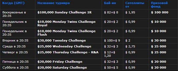 турниры из серии challenges на 888 покер
